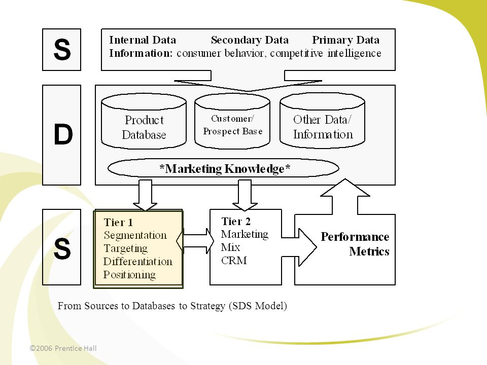 ©2006 Prentice Hall From Sources to Databases to Strategy (SDS Model)