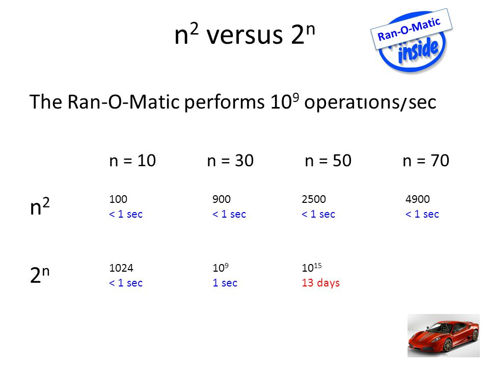 n 2 versus 2 n The Ran-O-Matic performs 10 9 operations/sec Ran-O-Matic n22nn22n n = 10n = 30n = 50n = < 1 sec 900 < 1 sec 2500 < 1 sec 1024 < 1 sec sec days 4900 < 1 sec