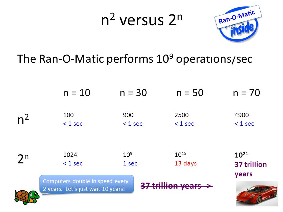 n 2 versus 2 n The Ran-O-Matic performs 10 9 operations/sec Ran-O-Matic n22nn22n n = 10n = 30n = 50n = < 1 sec 900 < 1 sec 2500 < 1 sec 1024 < 1 sec sec days 4900 < 1 sec trillion years Computers double in speed every 2 years.