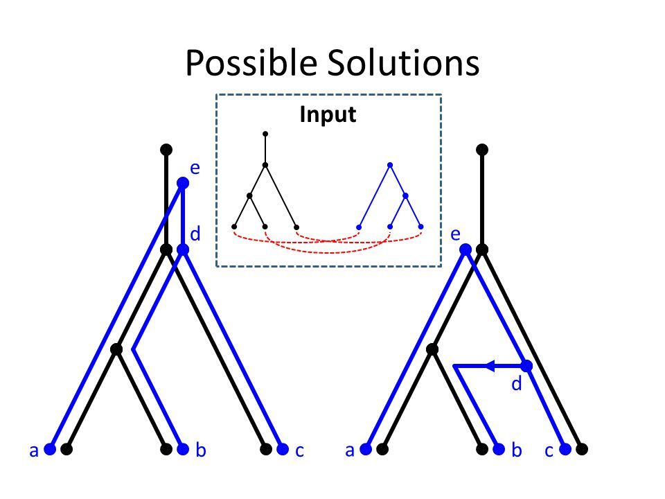 Possible Solutions abc d e a bc d e Input