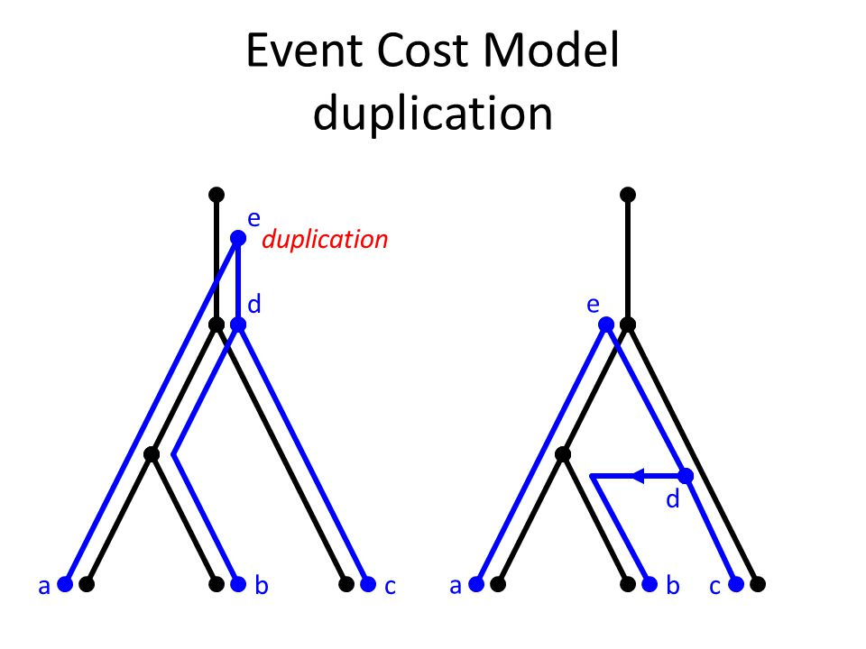 Event Cost Model duplication abc d e duplication a bc d e