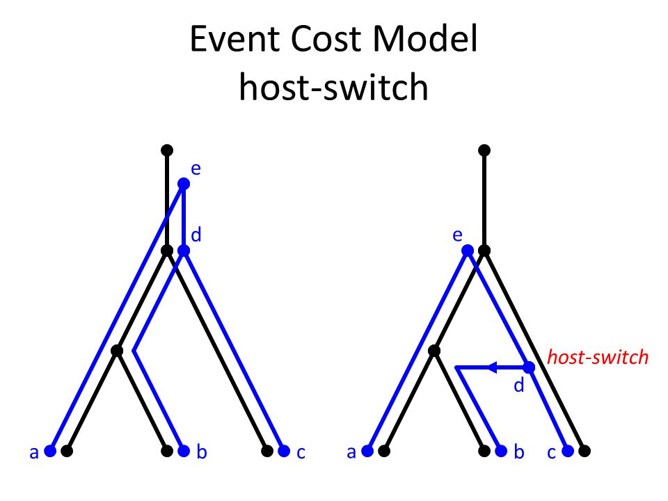 Event Cost Model host-switch abc d e host-switch a bc d e