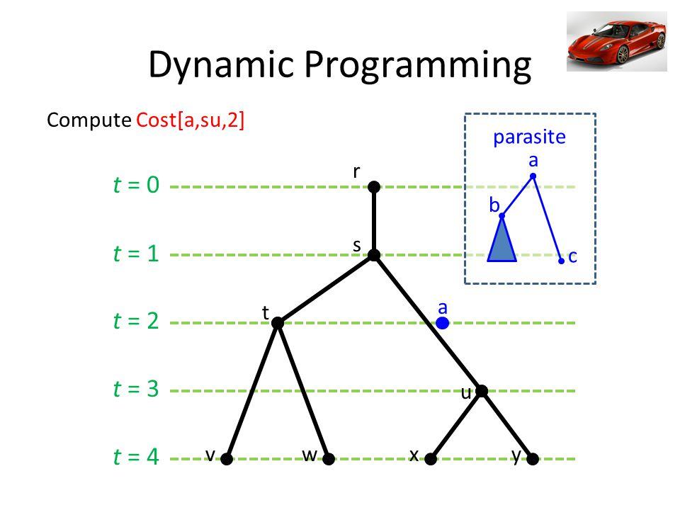 t = 0 t = 1 t = 2 t = 3 t = 4 Dynamic Programming s t r u vwxy a Compute Cost[a,su,2] a c b parasite