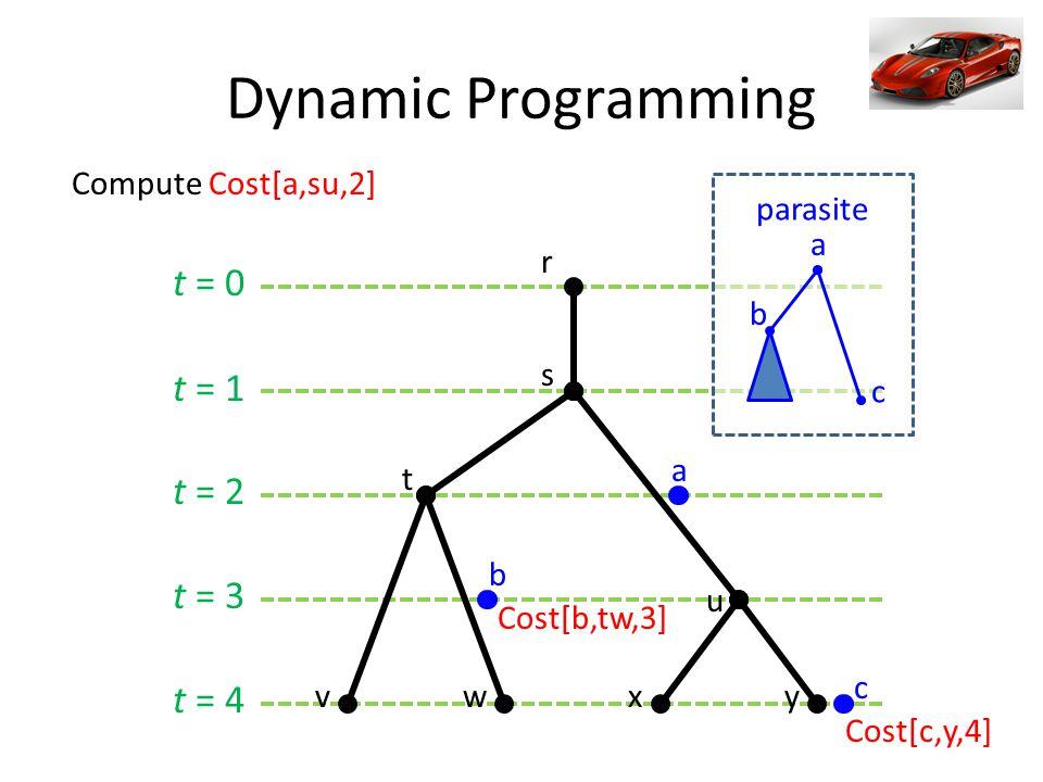 t = 0 t = 1 t = 2 t = 3 t = 4 s t r u vwxy a Compute Cost[a,su,2] b c Cost[b,tw,3] Cost[c,y,4] a c b parasite Dynamic Programming