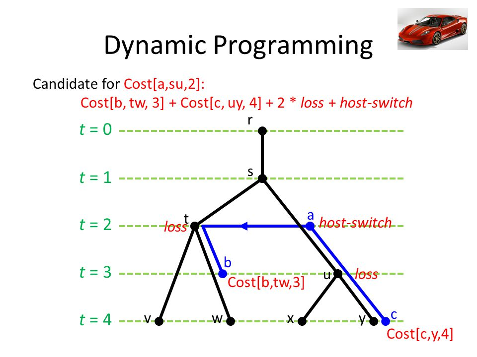 t = 0 t = 1 t = 2 t = 3 t = 4 Dynamic Programming a b c s t r u vwxy Cost[b,tw,3] loss host-switch loss Cost[c,y,4] Candidate for Cost[a,su,2]: Cost[b, tw, 3] + Cost[c, uy, 4] + 2 * loss + host-switch