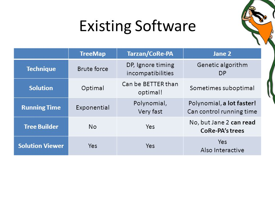 Existing Software TreeMapTarzan/CoRe-PAJane 2 TechniqueBrute force DP, Ignore timing incompatibilities Genetic algorithm DP SolutionOptimal Can be BETTER than optimal.