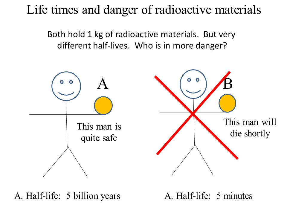 Both hold 1 kg of radioactive materials. But very different half-lives.