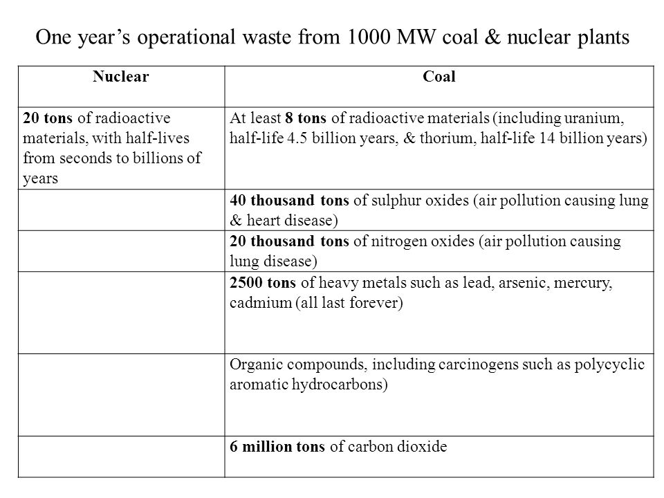 NuclearCoal 20 tons of radioactive materials, with half-lives from seconds to billions of years At least 8 tons of radioactive materials (including uranium, half-life 4.5 billion years, & thorium, half-life 14 billion years) 40 thousand tons of sulphur oxides (air pollution causing lung & heart disease) 20 thousand tons of nitrogen oxides (air pollution causing lung disease) 2500 tons of heavy metals such as lead, arsenic, mercury, cadmium (all last forever) Organic compounds, including carcinogens such as polycyclic aromatic hydrocarbons) 6 million tons of carbon dioxide One years operational waste from 1000 MW coal & nuclear plants