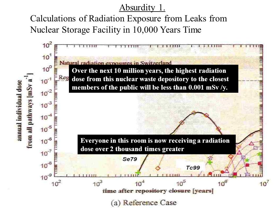Absurdity 1. Calculations of Radiation Exposure from Leaks from Nuclear Storage Facility in 10,000 Years Time Over the next 10 million years, the high