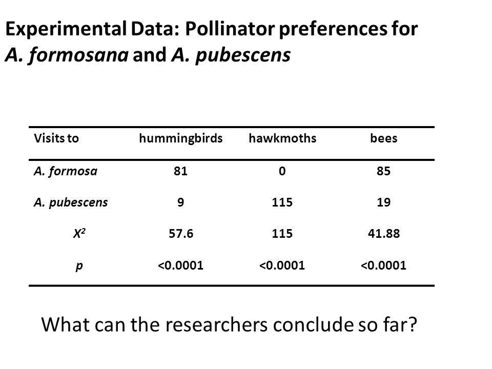 Experimental Data: Pollinator preferences for A. formosana and A. pubescens What can the researchers conclude so far? Visits tohummingbirdshawkmothsbe