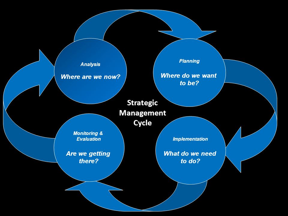 Strategic Management Cycle Analysis Where are we now.