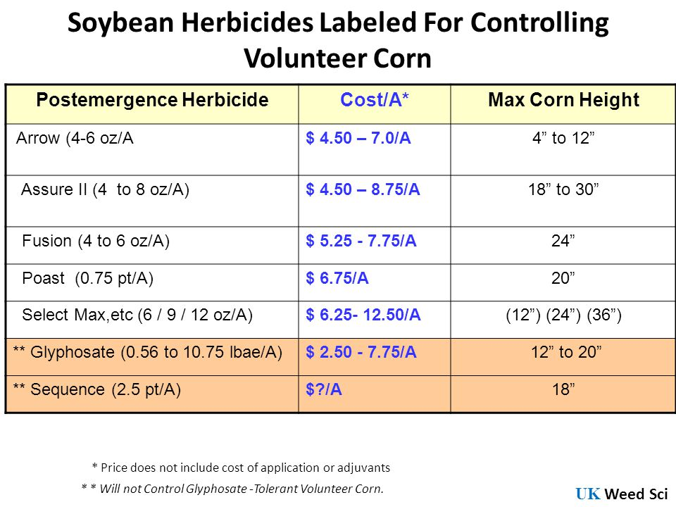 Soybean Herbicides Labeled For Controlling Volunteer Corn Postemergence HerbicideCost/A*Max Corn Height Arrow (4-6 oz/A$ 4.50 – 7.0/A4 to 12 Assure II (4 to 8 oz/A)$ 4.50 – 8.75/A18 to 30 Fusion (4 to 6 oz/A)$ 5.25 - 7.75/A24 Poast (0.75 pt/A)$ 6.75/A20 Select Max,etc (6 / 9 / 12 oz/A)$ 6.25- 12.50/A(12) (24) (36) ** Glyphosate (0.56 to 10.75 lbae/A)$ 2.50 - 7.75/A 12 to 20 ** Sequence (2.5 pt/A)$?/A18 * * Will not Control Glyphosate -Tolerant Volunteer Corn.