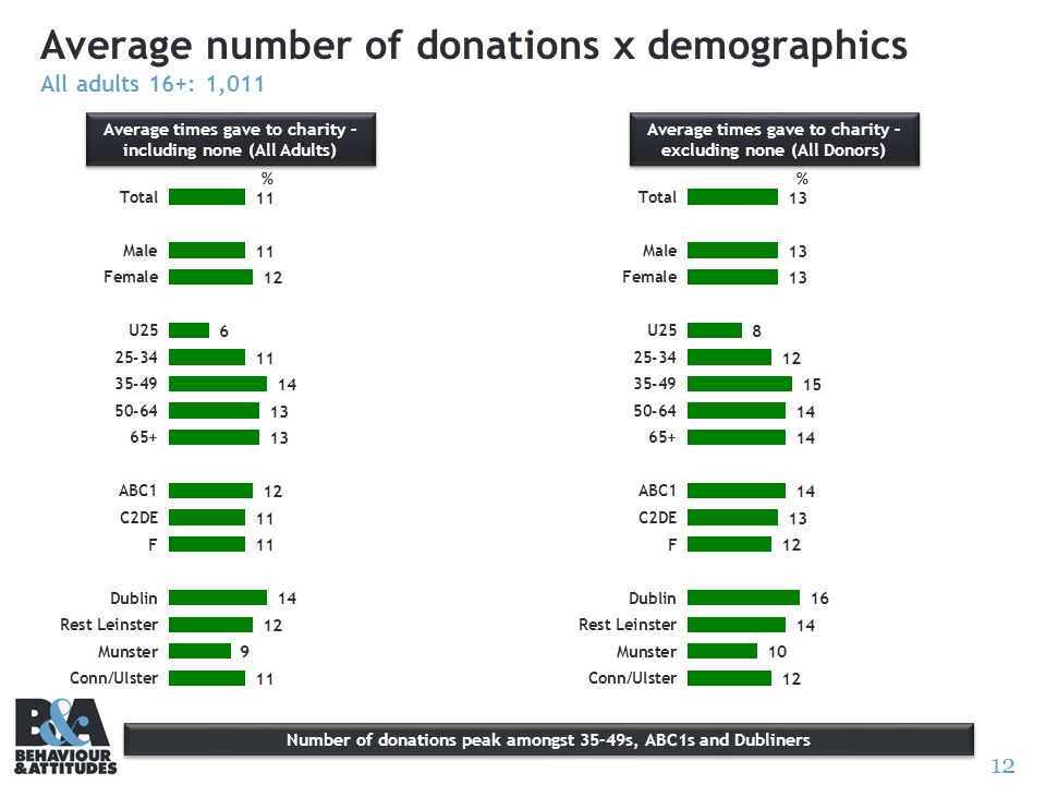 12 Average number of donations x demographics All adults 16+: 1,011 Average times gave to charity – including none (All Adults) Average times gave to charity – excluding none (All Donors) % Number of donations peak amongst 35-49s, ABC1s and Dubliners