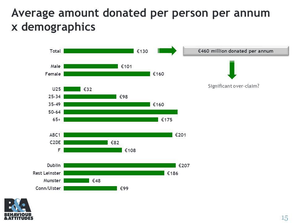 15 Average amount donated per person per annum x demographics 460 million donated per annum Significant over-claim