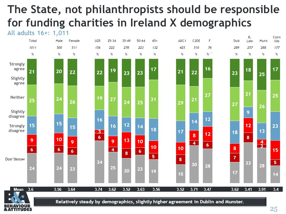 25 The State, not philanthropists should be responsible for funding charities in Ireland X demographics All adults 16+: 1,011 Strongly agree Slightly agree Neither Slightly disagree Strongly disagree Dontknow TotalMaleFemaleU2525-3435-4950-6465+ABC1C2DEFDub R.