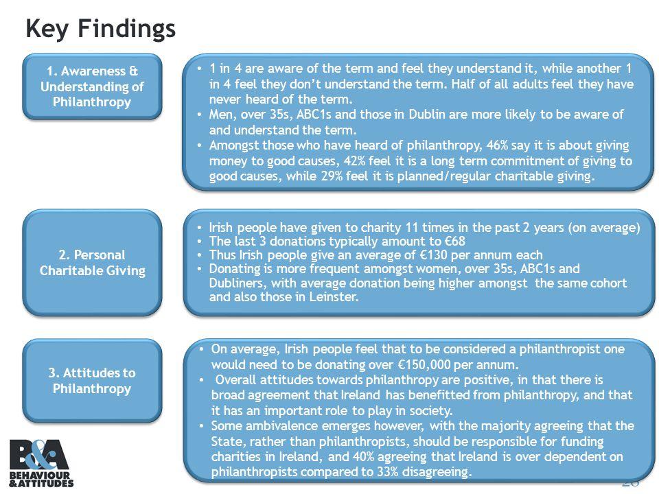 28 Key Findings 1.