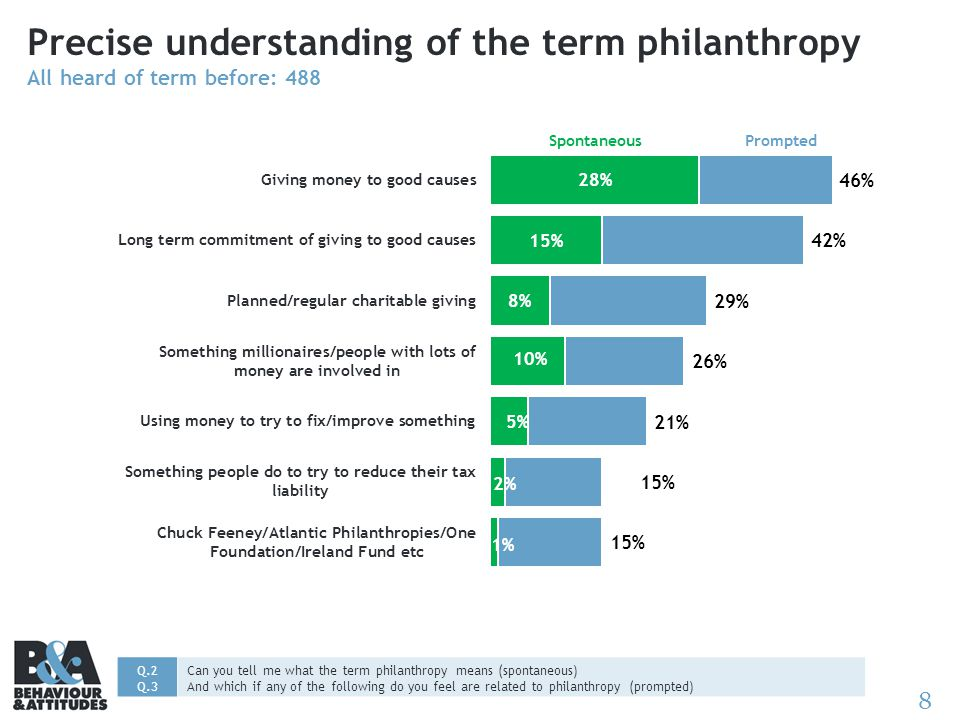 8 Precise understanding of the term philanthropy All heard of term before: 488 SpontaneousPrompted Q.2 Q.3 Can you tell me what the term philanthropy means (spontaneous) And which if any of the following do you feel are related to philanthropy (prompted)