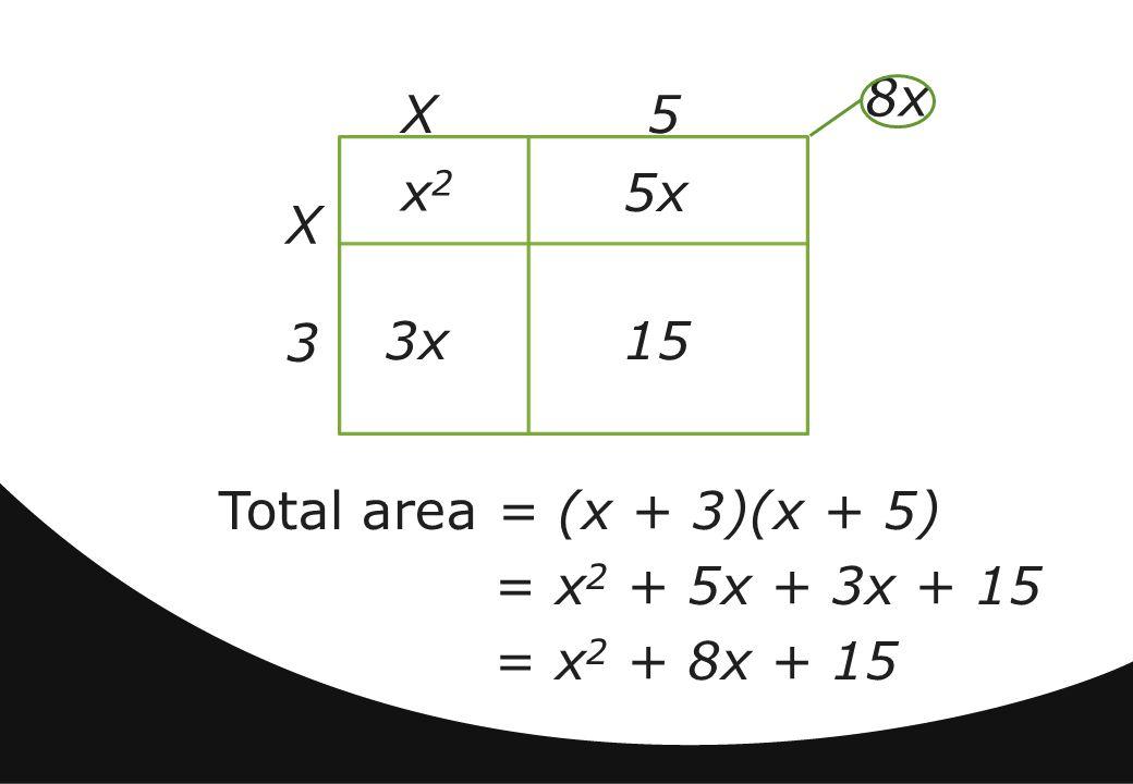 Total area = (x + 3)(x + 5) = x 2 + 5x + 3x + 15 = x 2 + 8x + 15 8x X3X3 X 5 3x 5x 15 x2x2