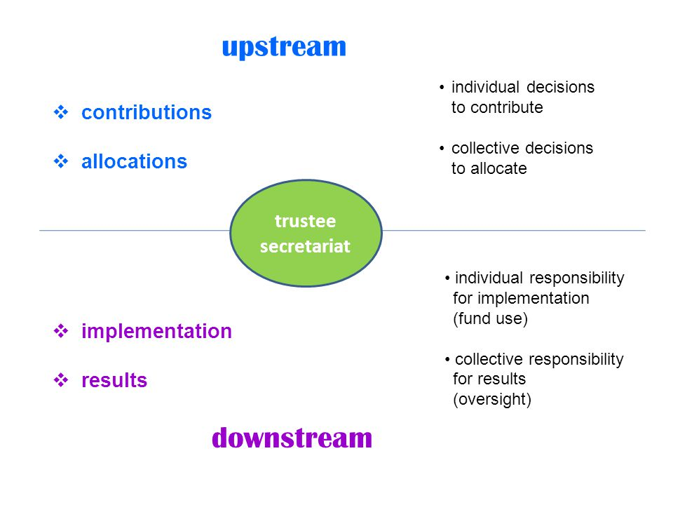 upstream downstream contributions allocations implementation results individual decisions to contribute collective decisions to allocate individual responsibility for implementation (fund use) collective responsibility for results (oversight) trustee secretariat