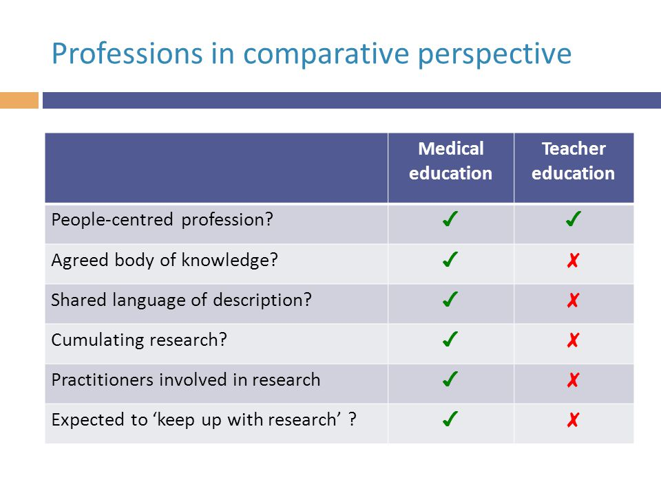 Professions in comparative perspective Medical education Teacher education People-centred profession.