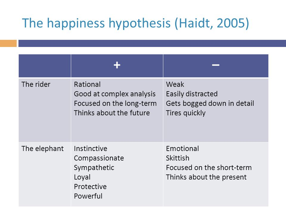 The happiness hypothesis (Haidt, 2005) +– The riderRational Good at complex analysis Focused on the long-term Thinks about the future Weak Easily distracted Gets bogged down in detail Tires quickly The elephantInstinctive Compassionate Sympathetic Loyal Protective Powerful Emotional Skittish Focused on the short-term Thinks about the present