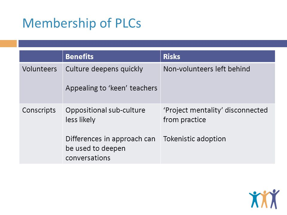 Membership of PLCs BenefitsRisks VolunteersCulture deepens quickly Appealing to keen teachers Non-volunteers left behind ConscriptsOppositional sub-culture less likely Differences in approach can be used to deepen conversations Project mentality disconnected from practice Tokenistic adoption