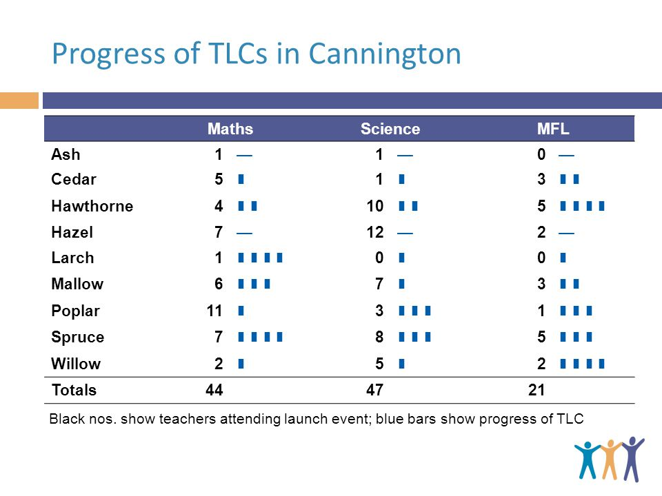 Progress of TLCs in Cannington MathsScienceMFL Ash110 Cedar5 1 3 Hawthorne Hazel7122 Larch1 0 0 Mallow6 7 3 Poplar Spruce7 8 5 Willow2 5 2 Totals Black nos.