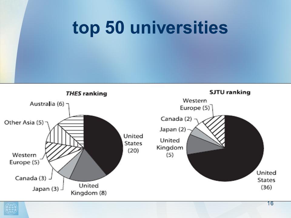 16 top 50 universities