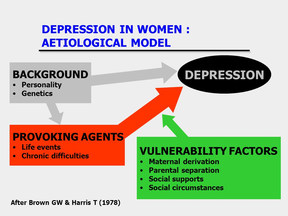 DEPRESSION IN WOMEN : AETIOLOGICAL MODEL DEPRESSION PROVOKING AGENTS Life events Chronic difficulties VULNERABILITY FACTORS Maternal derivation Parental separation Social supports Social circumstances BACKGROUND Personality Genetics After Brown GW & Harris T (1978)
