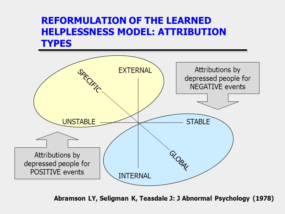 REFORMULATION OF THE LEARNED HELPLESSNESS MODEL: ATTRIBUTION TYPES Abramson LY, Seligman K, Teasdale J: J Abnormal Psychology (1978) UNSTABLESTABLE INTERNAL EXTERNAL GLOBAL SPECIFIC Attributions by depressed people for NEGATIVE events Attributions by depressed people for POSITIVE events