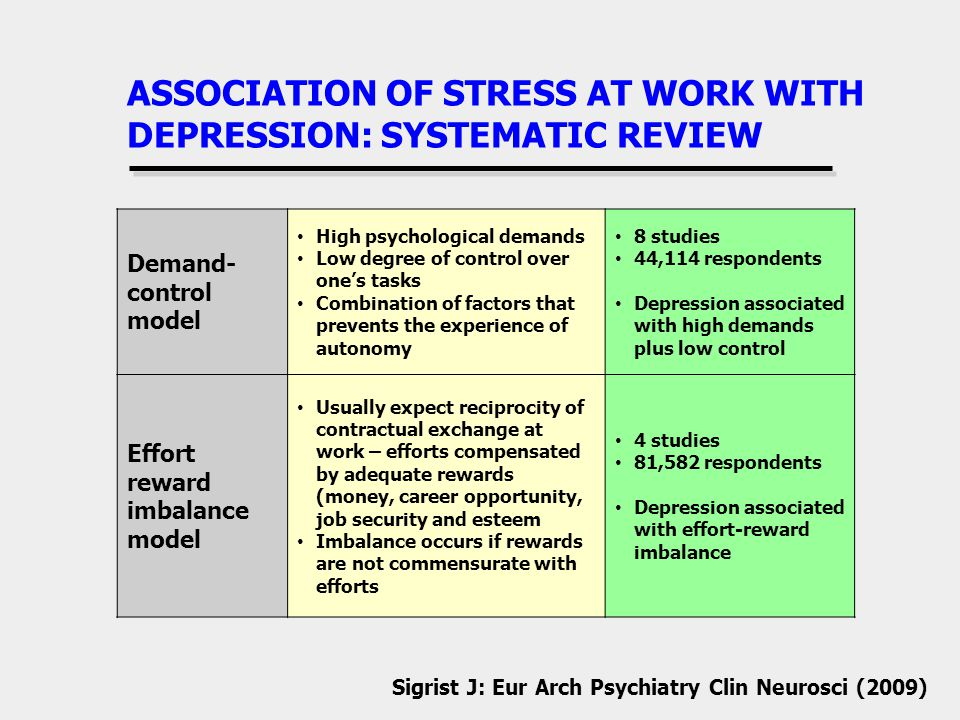 ASSOCIATION OF STRESS AT WORK WITH DEPRESSION: SYSTEMATIC REVIEW Demand- control model High psychological demands Low degree of control over ones tasks Combination of factors that prevents the experience of autonomy 8 studies 44,114 respondents Depression associated with high demands plus low control Effort reward imbalance model Usually expect reciprocity of contractual exchange at work – efforts compensated by adequate rewards (money, career opportunity, job security and esteem Imbalance occurs if rewards are not commensurate with efforts 4 studies 81,582 respondents Depression associated with effort-reward imbalance Sigrist J: Eur Arch Psychiatry Clin Neurosci (2009)