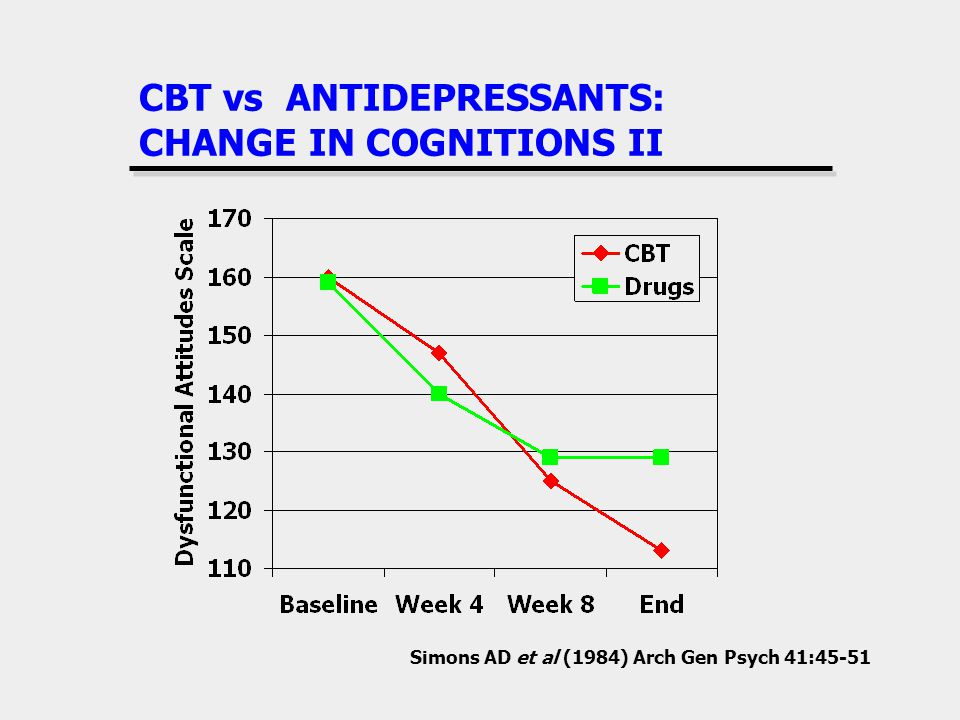 CBT vs ANTIDEPRESSANTS: CHANGE IN COGNITIONS II Simons AD et al (1984) Arch Gen Psych 41:45-51