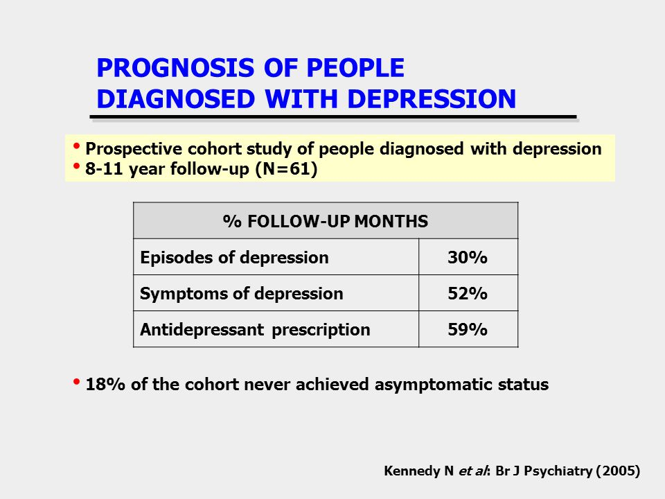 PROGNOSIS OF PEOPLE DIAGNOSED WITH DEPRESSION % FOLLOW-UP MONTHS Episodes of depression30% Symptoms of depression52% Antidepressant prescription59% Prospective cohort study of people diagnosed with depression 8-11 year follow-up (N=61) Kennedy N et al: Br J Psychiatry (2005) 18% of the cohort never achieved asymptomatic status