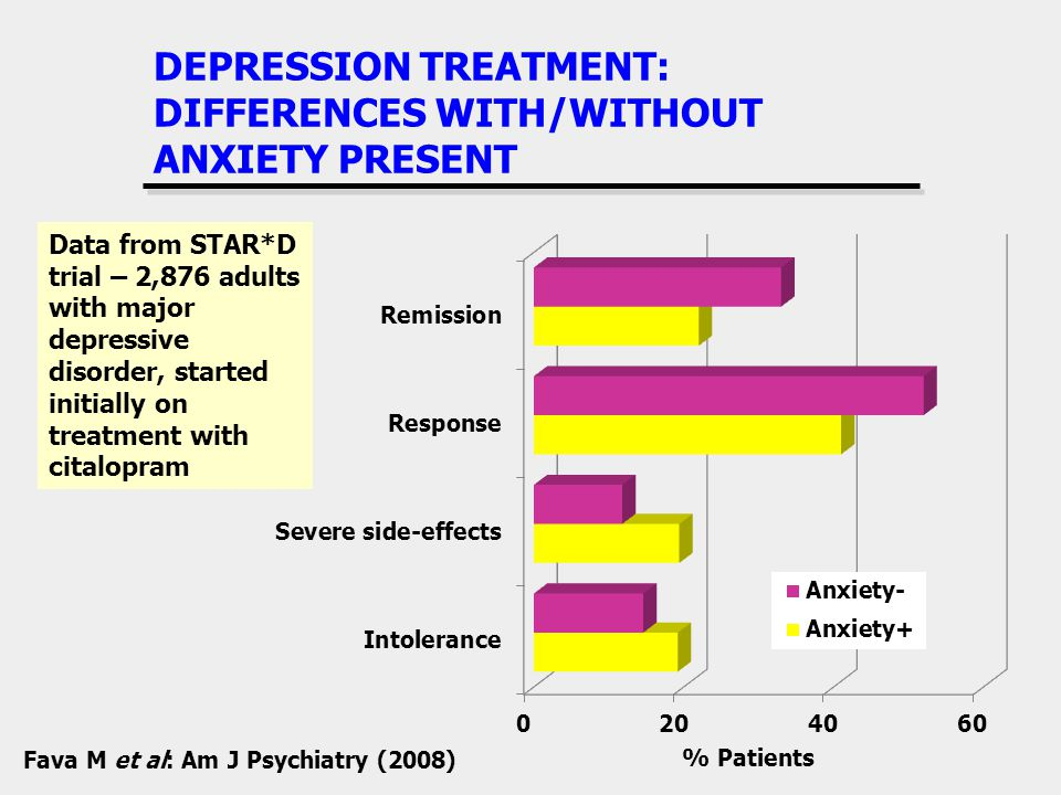 DEPRESSION TREATMENT: DIFFERENCES WITH/WITHOUT ANXIETY PRESENT Data from STAR*D trial – 2,876 adults with major depressive disorder, started initially on treatment with citalopram Fava M et al: Am J Psychiatry (2008)