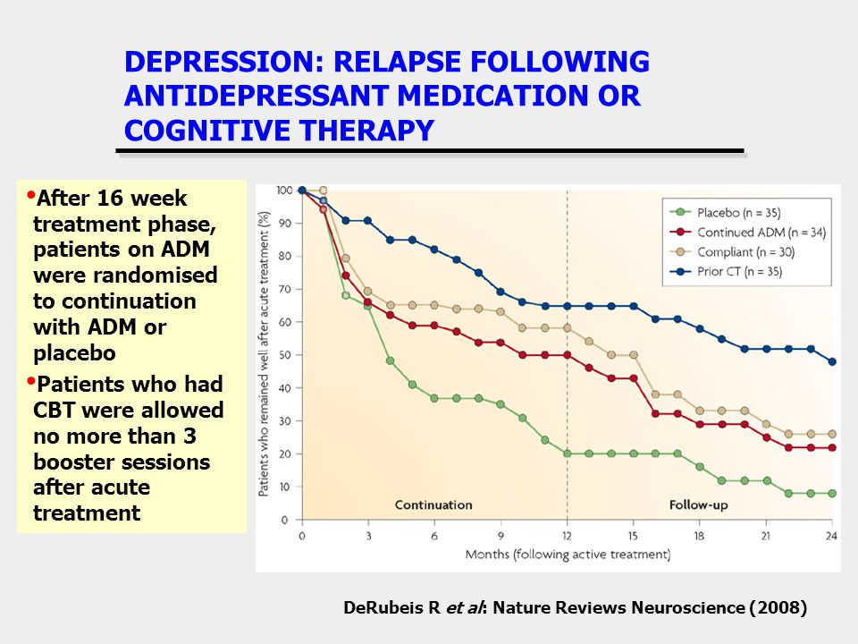 DEPRESSION: RELAPSE FOLLOWING ANTIDEPRESSANT MEDICATION OR COGNITIVE THERAPY DeRubeis R et al: Nature Reviews Neuroscience (2008) After 16 week treatment phase, patients on ADM were randomised to continuation with ADM or placebo Patients who had CBT were allowed no more than 3 booster sessions after acute treatment