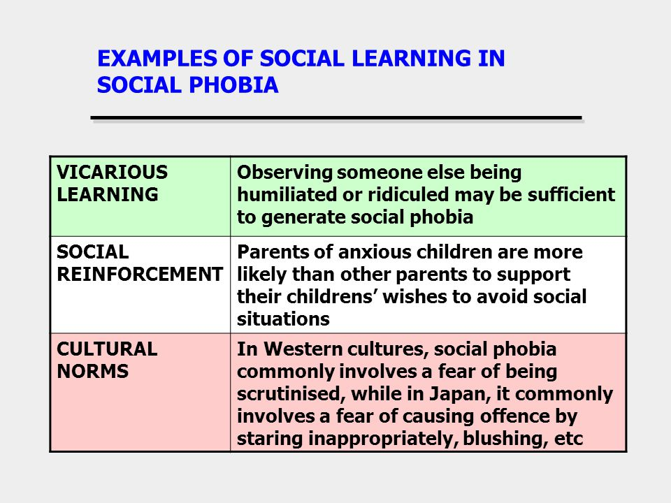 EXAMPLES OF SOCIAL LEARNING IN SOCIAL PHOBIA VICARIOUS LEARNING Observing someone else being humiliated or ridiculed may be sufficient to generate social phobia SOCIAL REINFORCEMENT Parents of anxious children are more likely than other parents to support their childrens wishes to avoid social situations CULTURAL NORMS In Western cultures, social phobia commonly involves a fear of being scrutinised, while in Japan, it commonly involves a fear of causing offence by staring inappropriately, blushing, etc
