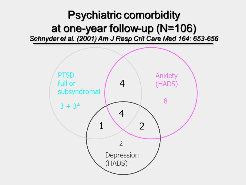 Psychiatric comorbidity at one-year follow-up (N=106) Schnyder et al.
