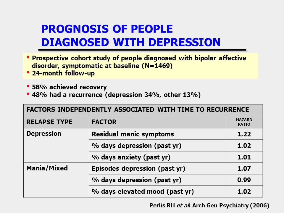 PROGNOSIS OF PEOPLE DIAGNOSED WITH DEPRESSION Prospective cohort study of people diagnosed with bipolar affective disorder, symptomatic at baseline (N=1469) 24-month follow-up Perlis RH et al: Arch Gen Psychiatry (2006) 58% achieved recovery 48% had a recurrence (depression 34%, other 13%) FACTORS INDEPENDENTLY ASSOCIATED WITH TIME TO RECURRENCE RELAPSE TYPEFACTOR HAZARD RATIO Depression Residual manic symptoms1.22 % days depression (past yr)1.02 % days anxiety (past yr)1.01 Mania/Mixed Episodes depression (past yr)1.07 % days depression (past yr)0.99 % days elevated mood (past yr)1.02