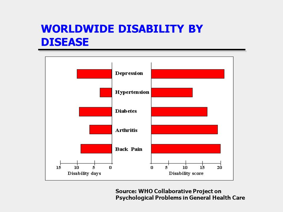 WORLDWIDE DISABILITY BY DISEASE Source: WHO Collaborative Project on Psychological Problems in General Health Care