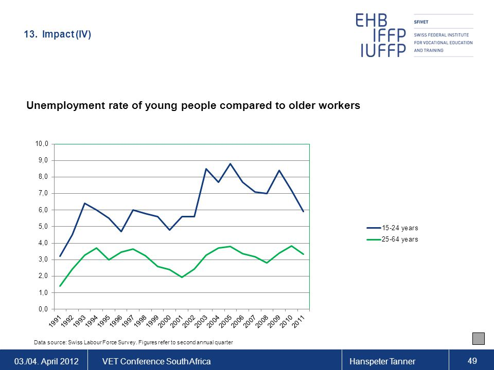 03./04. April 2012VET Conference South AfricaHanspeter Tanner 49 Unemployment rate of young people compared to older workers Data source: Swiss Labour