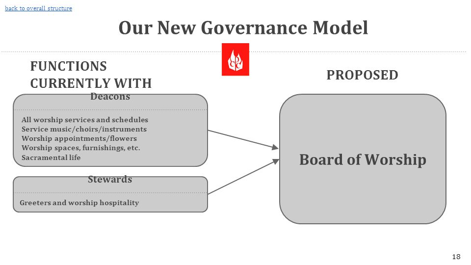 Our New Governance Model Board of Worship PROPOSED FUNCTIONS CURRENTLY WITH THESE BOARDS Deacons All worship services and schedules Service music/choirs/instruments Worship appointments/flowers Worship spaces, furnishings, etc.