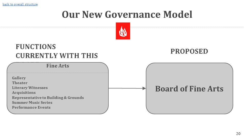 Our New Governance Model Board of Fine Arts PROPOSED FUNCTIONS CURRENTLY WITH THIS BOARD Fine Arts Gallery Theater Literary Witnesses Acquisitions Representative to Building & Grounds Summer Music Series Performance Events 20 back to overall structure