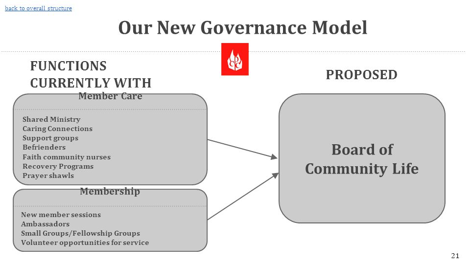 Our New Governance Model Board of Community Life PROPOSED FUNCTIONS CURRENTLY WITH THESE BOARDS Member Care Shared Ministry Caring Connections Support groups Befrienders Faith community nurses Recovery Programs Prayer shawls Membership New member sessions Ambassadors Small Groups/Fellowship Groups Volunteer opportunities for service 21 back to overall structure