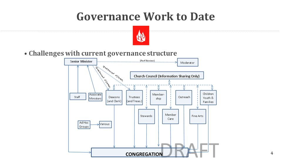 Governance Work to Date Challenges with current governance structure 4