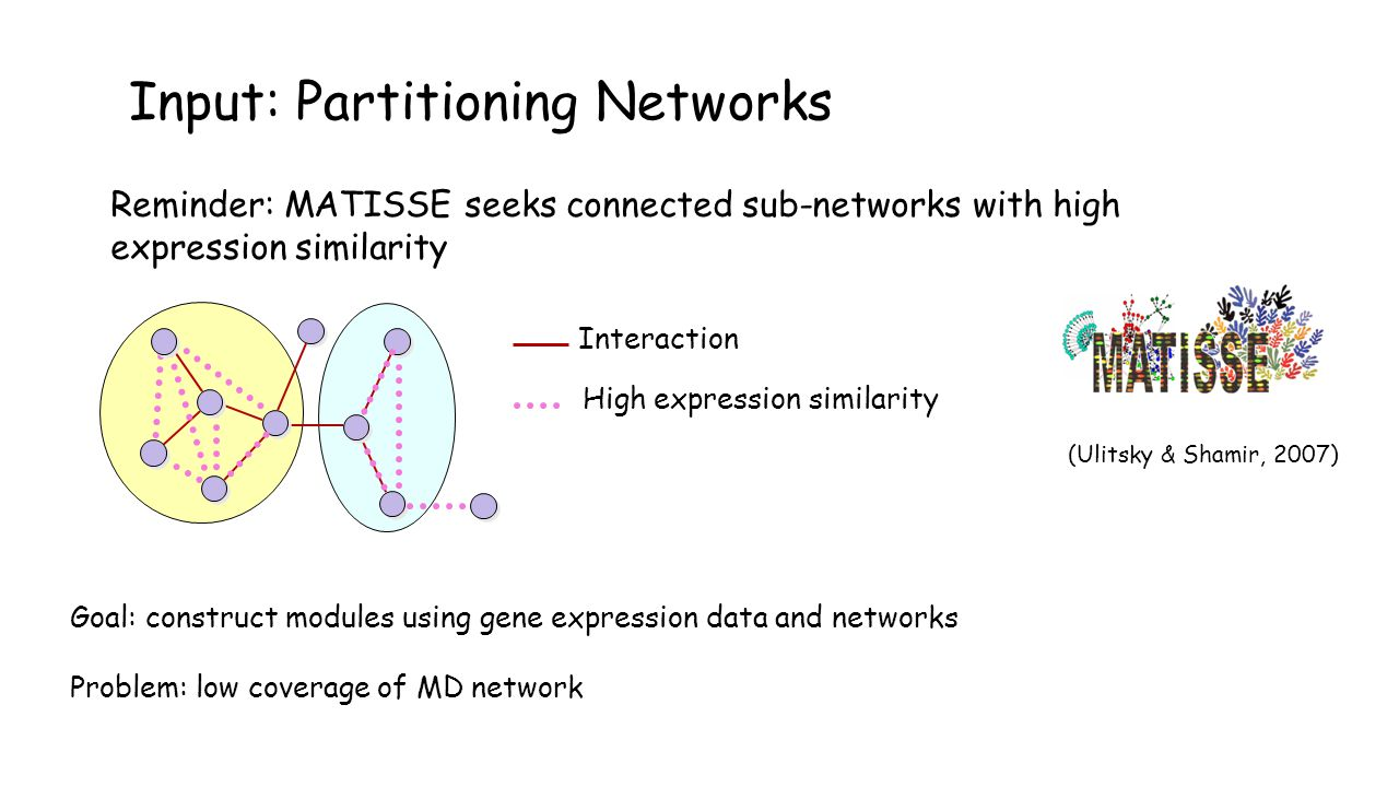 Input: Partitioning Networks Reminder: MATISSE seeks connected sub-networks with high expression similarity Interaction High expression similarity (Ulitsky & Shamir, 2007) Goal: construct modules using gene expression data and networks Problem: low coverage of MD network