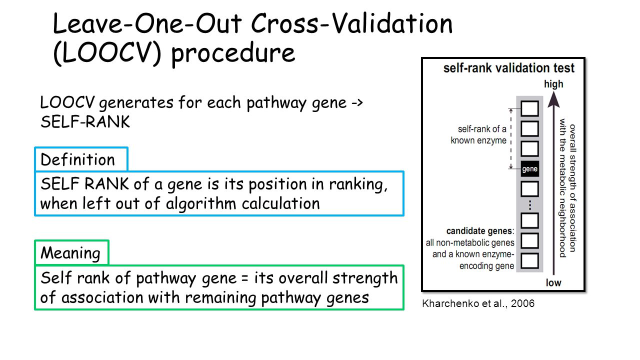 Kharchenko et al., 2006 Leave-One-Out Cross-Validation (LOOCV) procedure LOOCV generates for each pathway gene -> SELF-RANK SELF RANK of a gene is its position in ranking, when left out of algorithm calculation Definition Self rank of pathway gene = its overall strength of association with remaining pathway genes Meaning