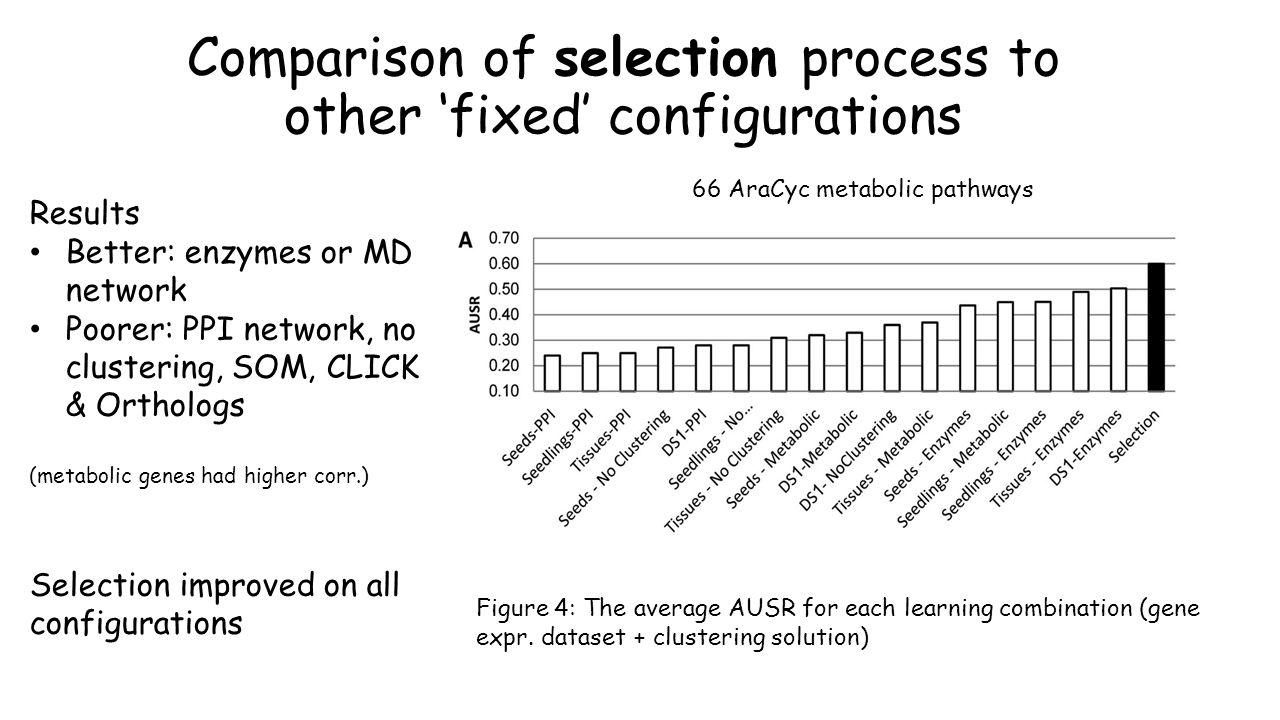 Comparison of selection process to other fixed configurations Results Better: enzymes or MD network Poorer: PPI network, no clustering, SOM, CLICK & Orthologs (metabolic genes had higher corr.) Selection improved on all configurations Figure 4: The average AUSR for each learning combination (gene expr.