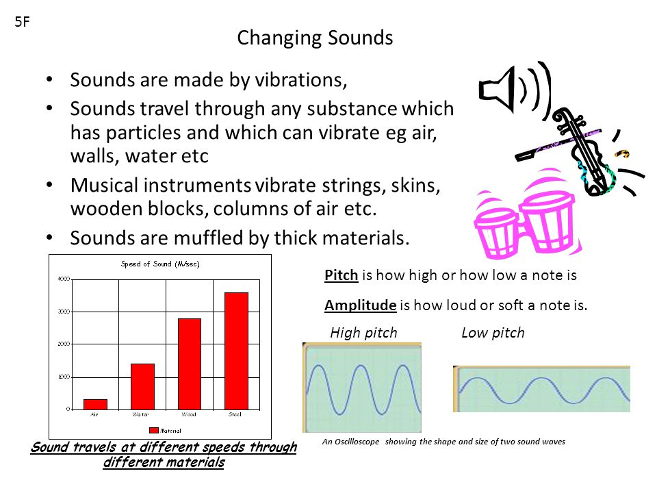 Changing Sounds Sounds are made by vibrations, Sounds travel through any substance which has particles and which can vibrate eg air, walls, water etc