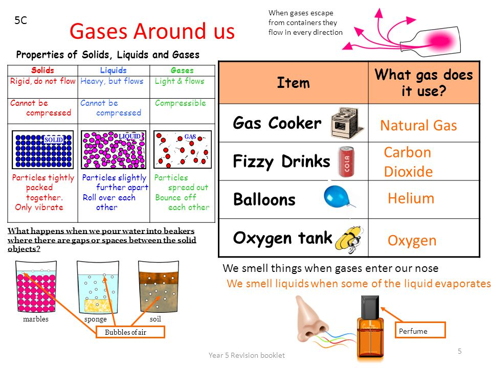 Year 5 Revision booklet 5 Gases Around us 5C SolidsLiquidsGases Rigid, do not flow Heavy, but flows Light & flows Cannot be compressed Compressible Pa