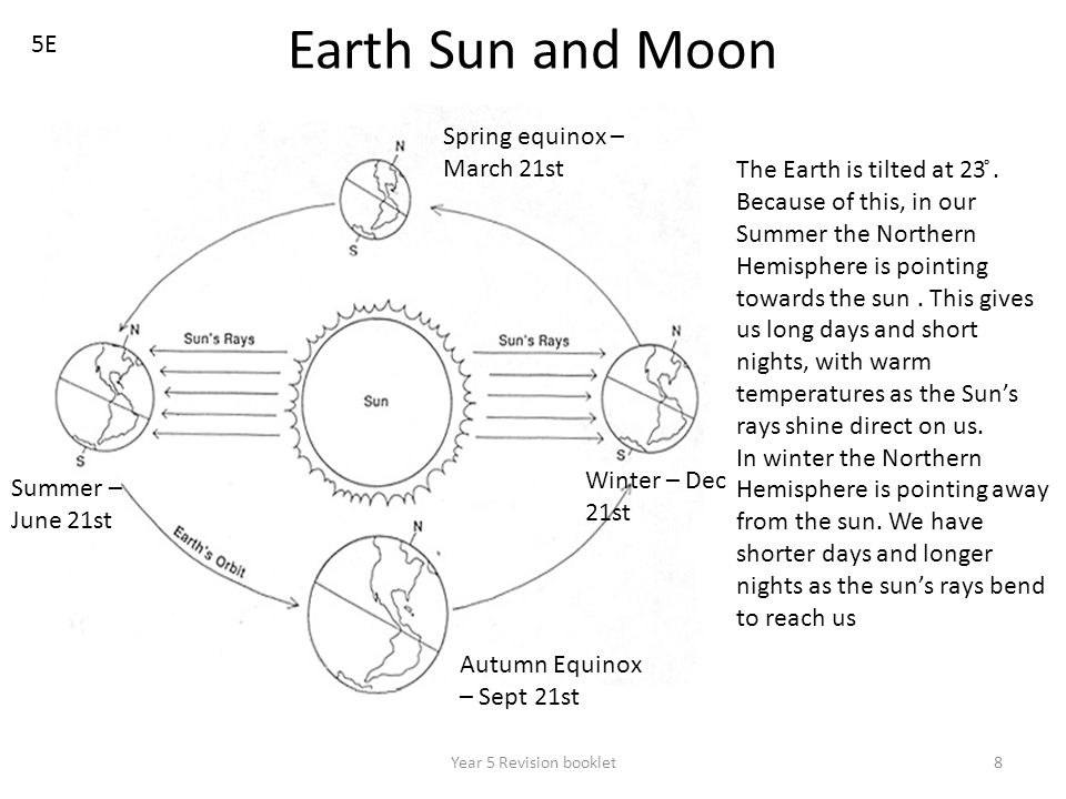 Year 5 Revision booklet8 Earth Sun and Moon 5E Summer – June 21st Winter – Dec 21st Autumn Equinox – Sept 21st Spring equinox – March 21st The Earth i